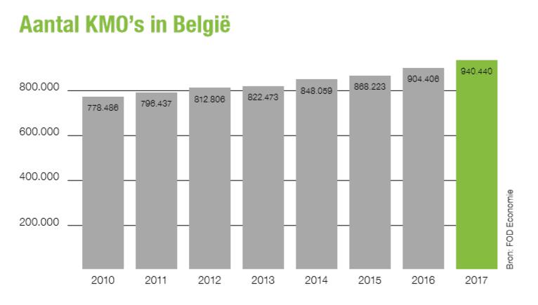 aantal kmo s in België